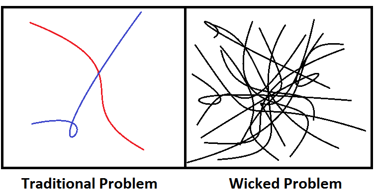 Line drawing contrasting simple, traditional problems with chaotic, scribbled crossed lines to symbolize wicked problems.